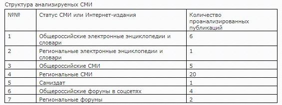 Радастея - обзор публикаций СМИ. Статистика